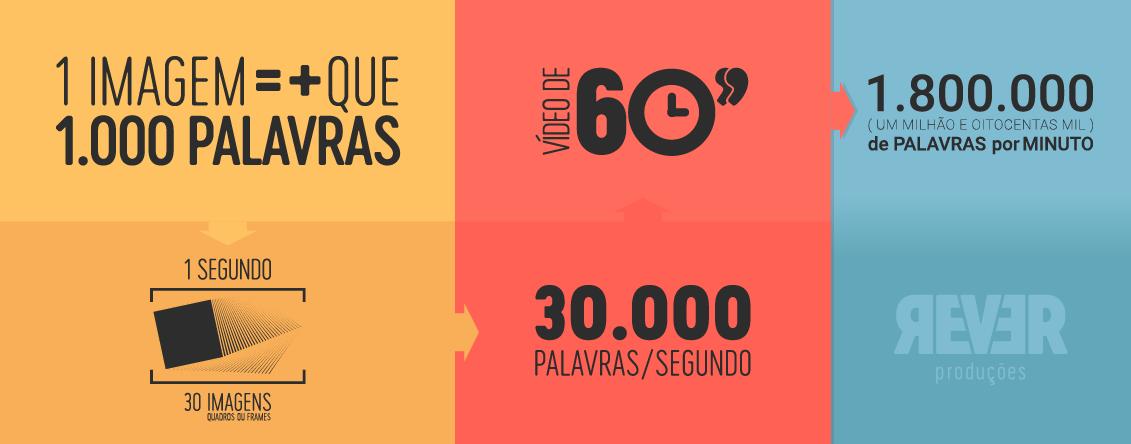 1 Vídeo vale mais que 1.8 milhões de palavras - Rever Produções